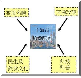 潮州會館中學的中二級上海學習之旅 (20至23/03/2018)相片2